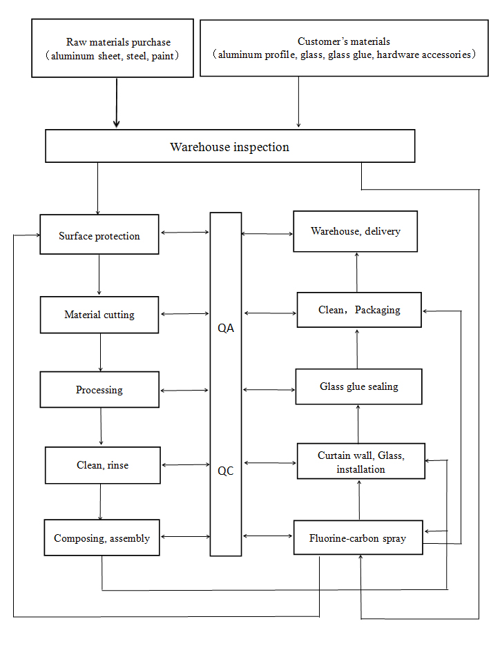 One-stop Process Flow Diagram